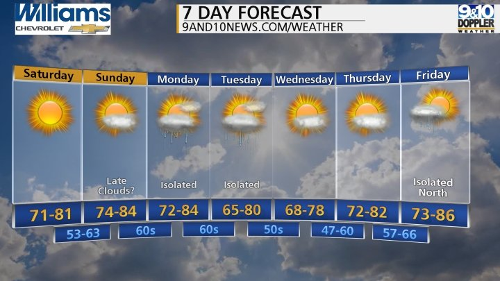 Northern Michigan 7-Day Forecast courtesy of 9and10news.com