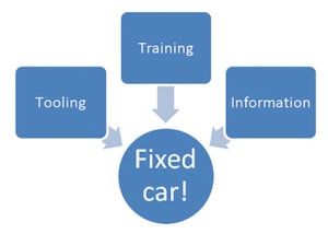 If you don't have a car fixed right the first time, one or more of these three things is missing – guaranteed.