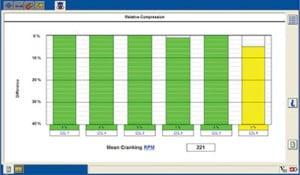 Relative compression testing helped us get back on track.