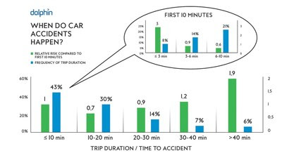 Trip Duration And Relative Risk Of Accidents (prnewsfoto/dolphin Technologies)