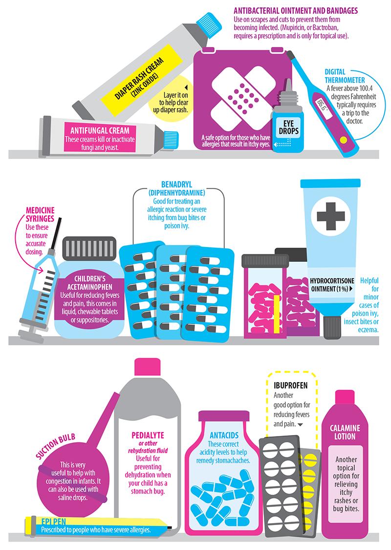Medicine Cabinet Checklist Charlotte Parent