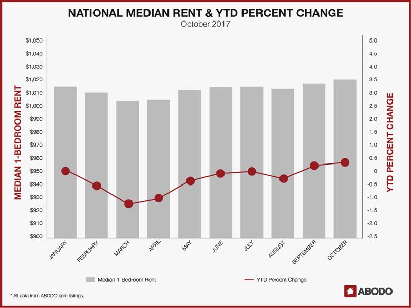 Real Estate Honolulu Rent Report