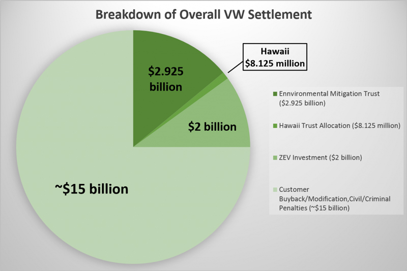 Hawaii Vw Settlement Chart