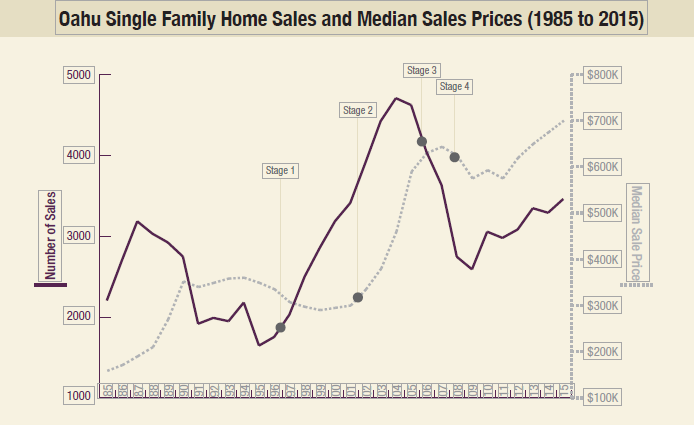 Hawaii Real Estate Trends