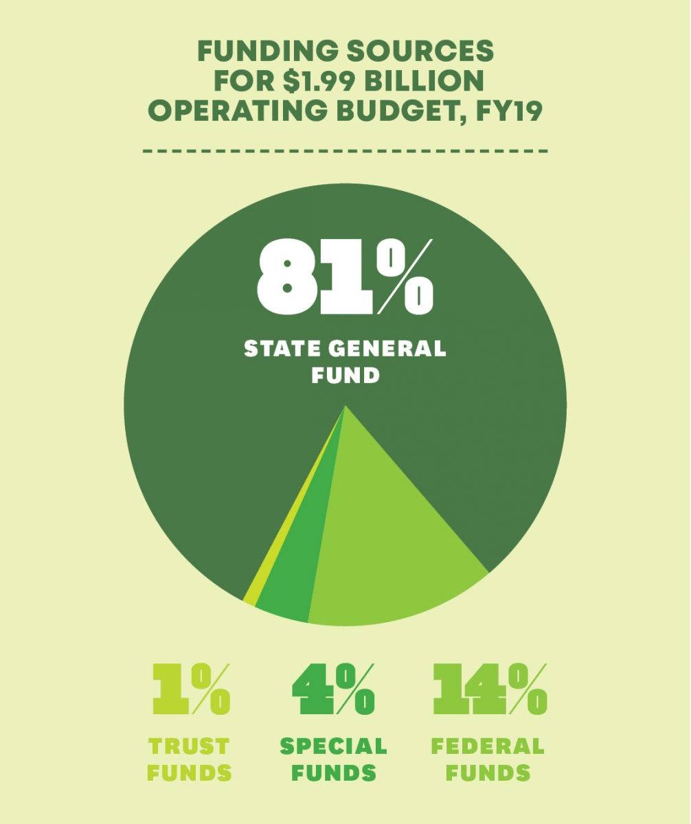 DOE funding sources