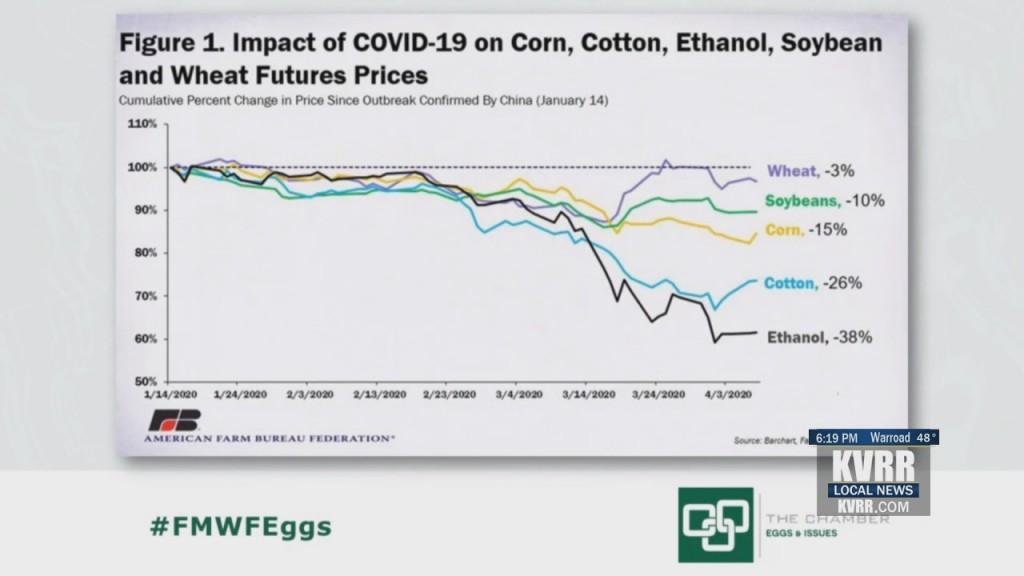 Farming Prices