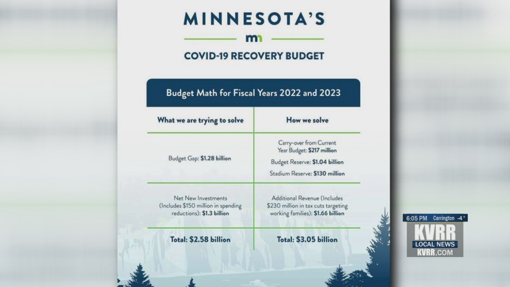 Walz Recovery Budget