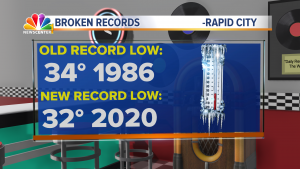 042 Ed Record Lows