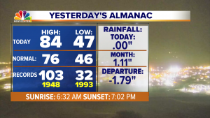 042 Rapid City Almanac Yesterday