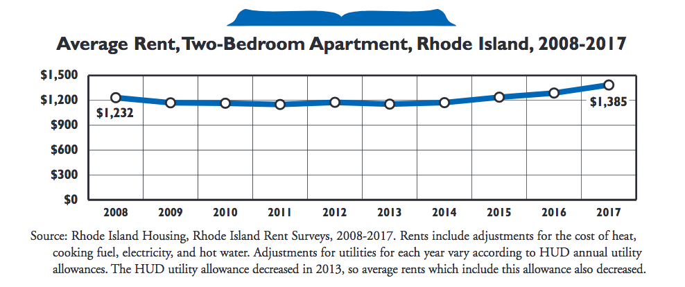 How Much Does It Cost To Rent An Apartment In RI Rhode Island Monthly Beauteous Average Cost Of A Two Bedroom Apartment