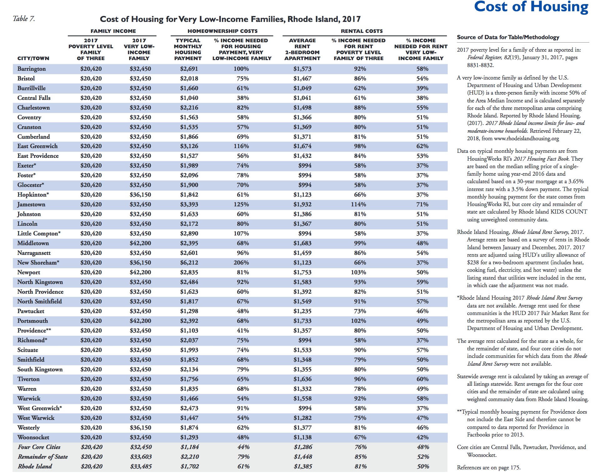 Cost of housing in RI