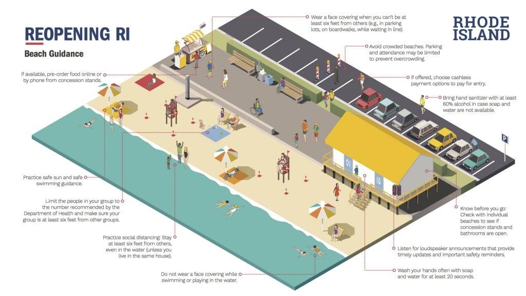 Beach Visual Guidance 05.22.20