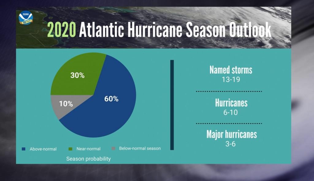 Noaa Hurricane Outlook 2020